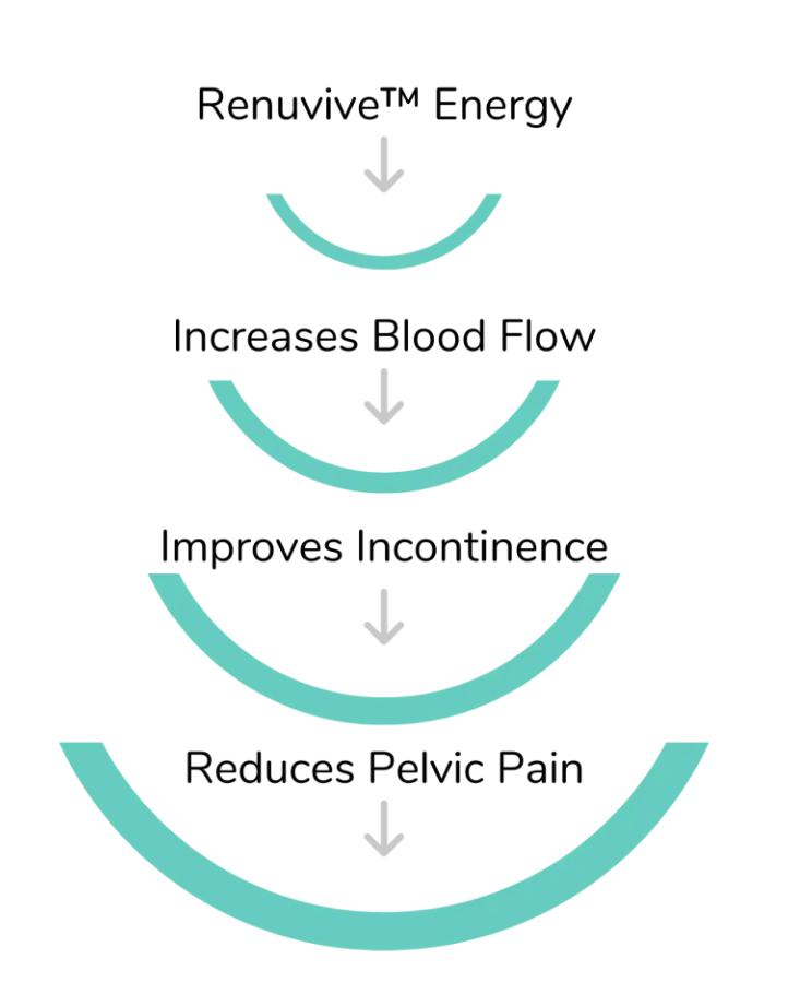 renuvive-therapy